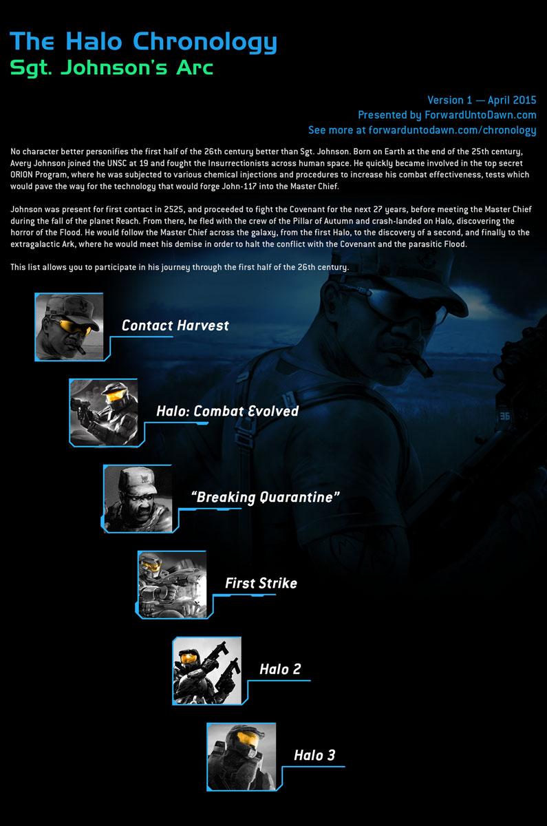 Halo Chronologies – Forward Unto Dawn