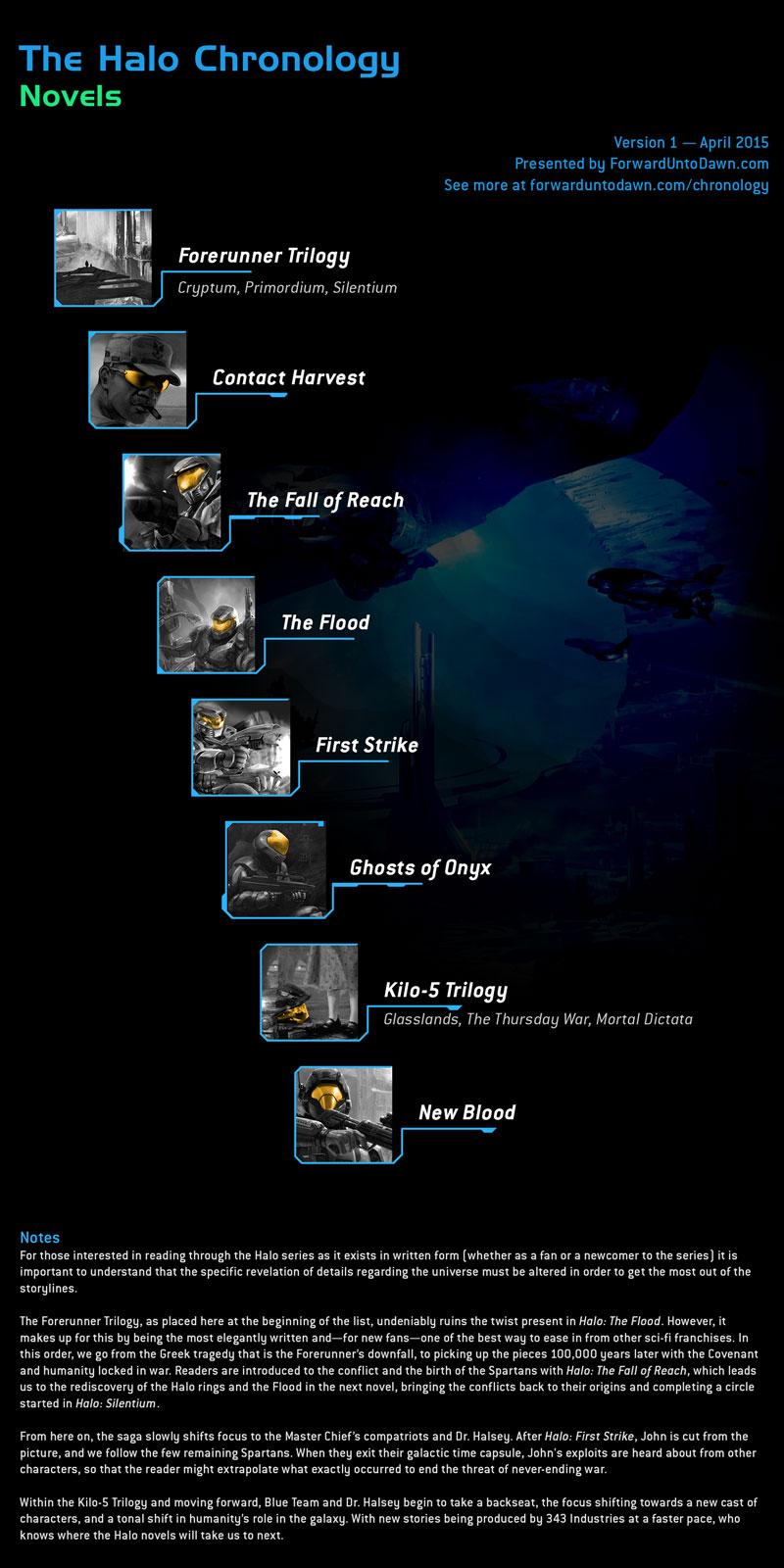 Halo Chronology Forward Unto Dawn